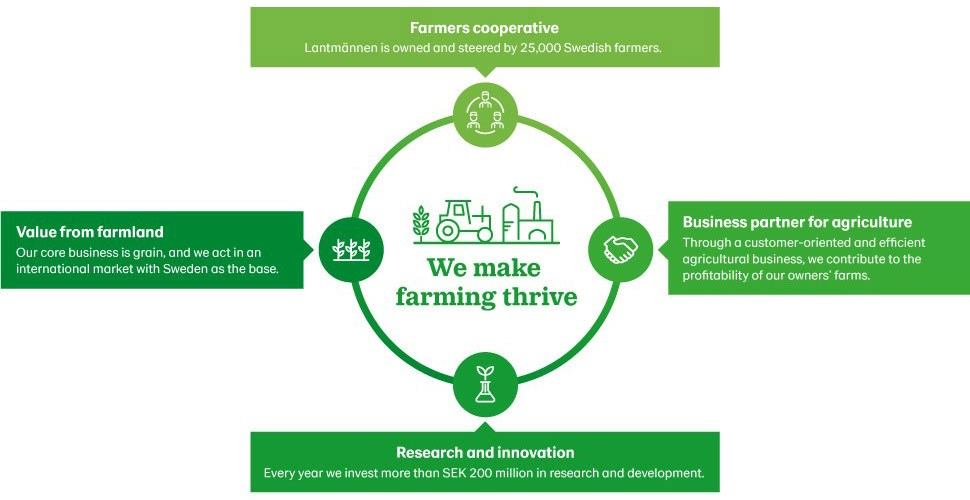 We make farming thrive | Lantmännen